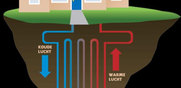 Wat kost een warmtepomp?